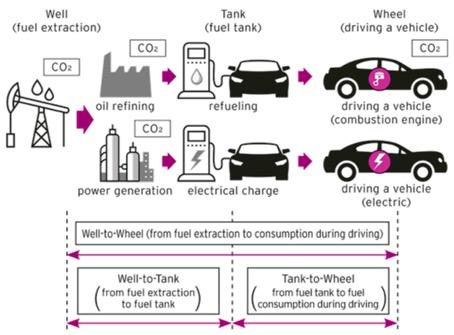 Konzeptionelle Darstellung von Well-to-Wheel-Analysen auf Effizienz und CO2-Emissionen