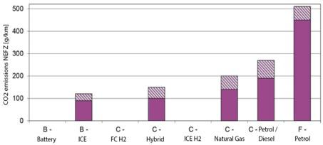 Tank-to-Wheel-Analyse der CO2-Emissionen verschiedener Fahrzeugsegmente und Antriebsstränge (Quelle: Eigene Darstellung basierend auf