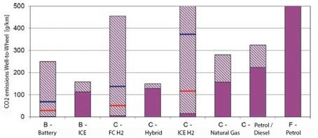 Well-to-Wheel-Analyse der CO2-Emissionen verschiedener Fahrzeugsegmente und Antriebsstränge